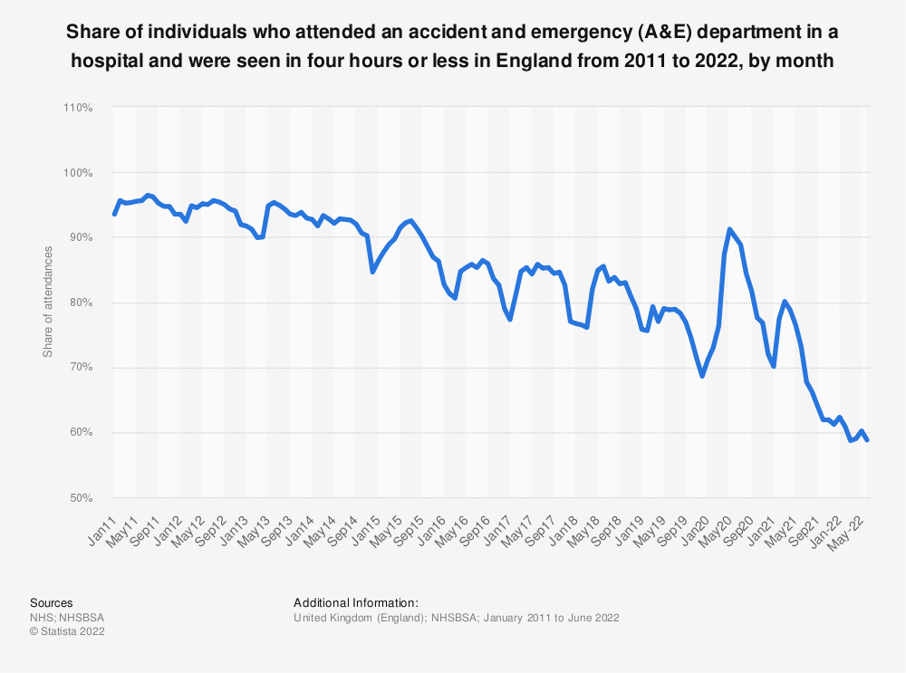 Statistic: Share of individuals who attended an accident and emergency (A&E) department in a hospital and were seen* in four hours or less in England from 2011 to 2019, by month | Statista