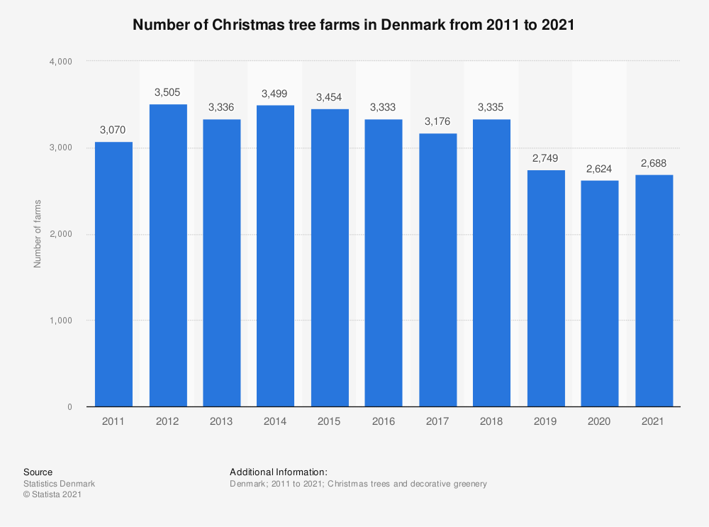 Statistic: Number of Christmas tree farms in Denmark from 2010 to 2020 | Statista