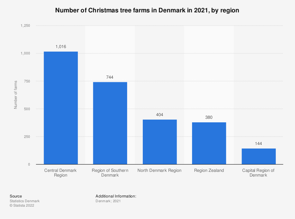 Statistic: Number of Christmas tree farms in Denmark in 2021, by region  | Statista