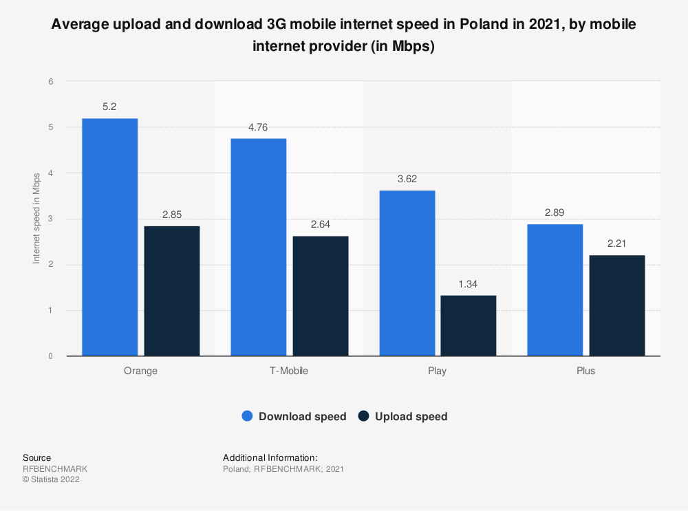 Statistic: Average upload and download 3G mobile internet speed in Poland in 2019, by mobile internet provider (in Mbps) | Statista