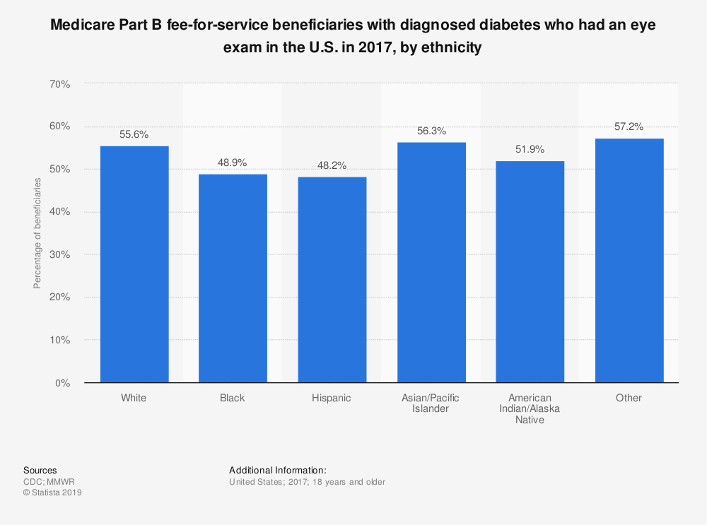 Statistic: Medicare Part B fee-for-service beneficiaries with diagnosed diabetes who had an eye exam in the U.S. in 2017, by ethnicity | Statista