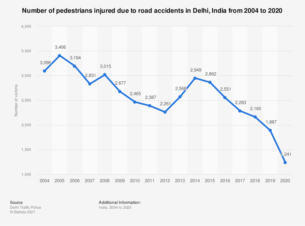 Statistic: Number of pedestrians injured due to road accidents in Delhi, India from 2004 to 2019 | Statista