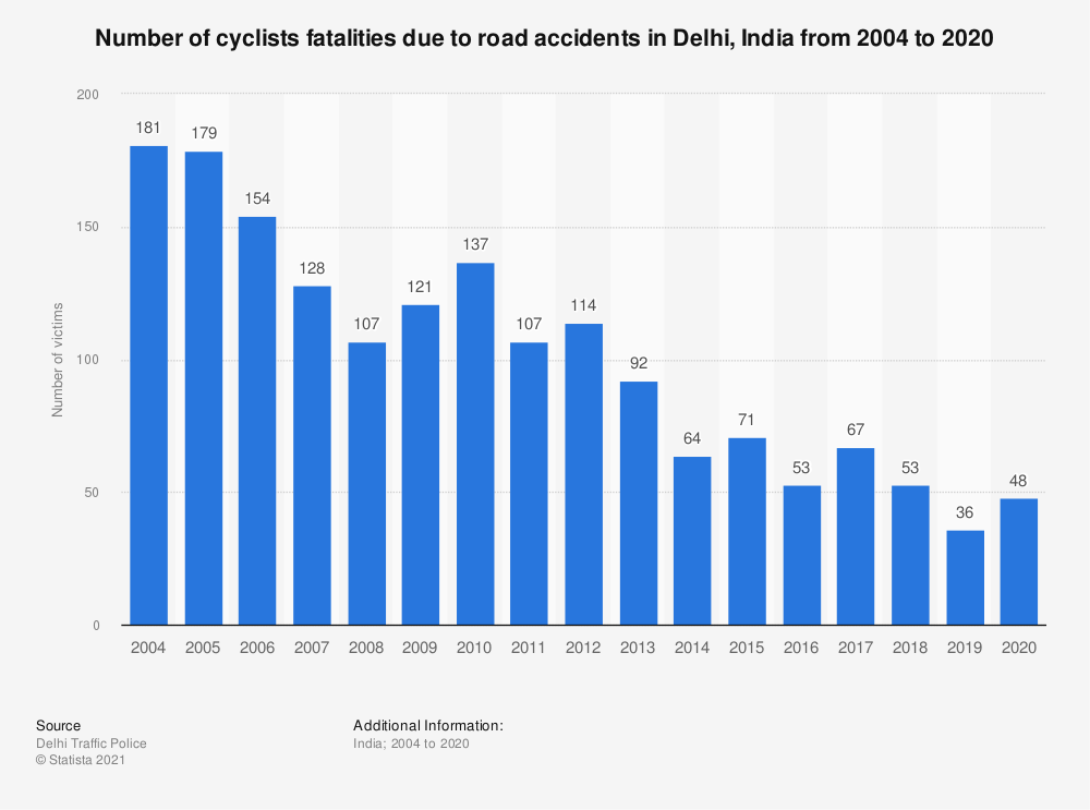 Statistic: Number of cyclists fatalities due to road accidents in Delhi, India from 2004 to 2019   Statista