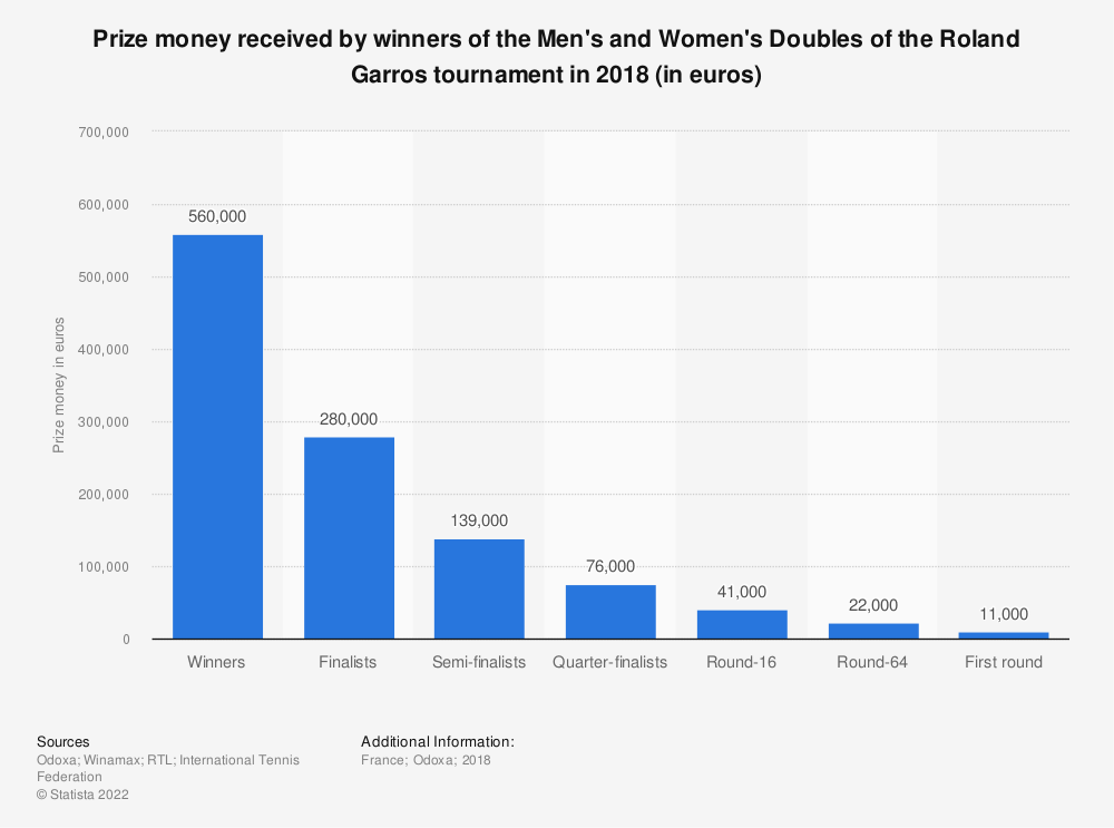 Statistic: Prize money received by winners of the Men's and Women's Doubles of the Roland Garros tournament in 2018 (in euros) | Statista