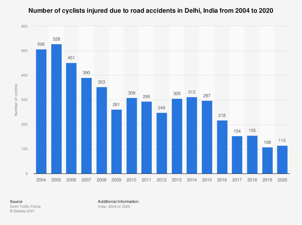 Statistic: Number of cyclists injured due to road accidents in Delhi, India from 2004 to 2019 | Statista