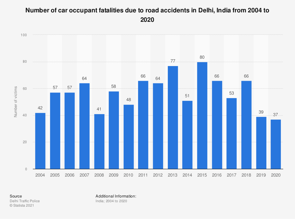 Statistic: Number of car occupant fatalities due to road accidents in Delhi, India from 2004 to 2019 | Statista