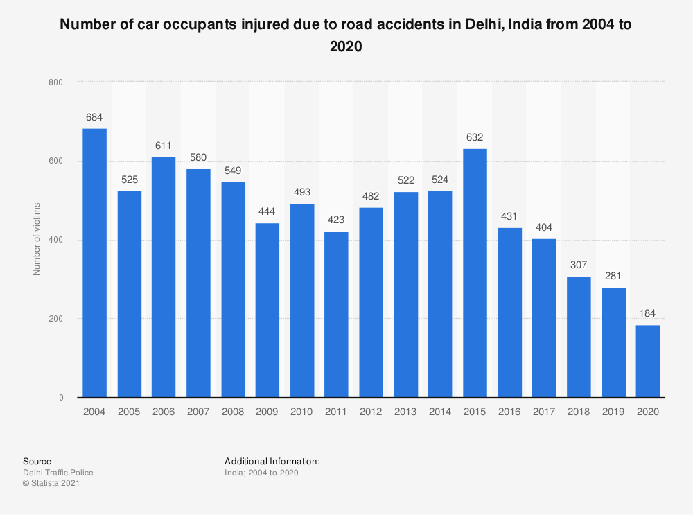 Statistic: Number of car occupants injured due to road accidents in Delhi, India from 2004 to 2019 | Statista