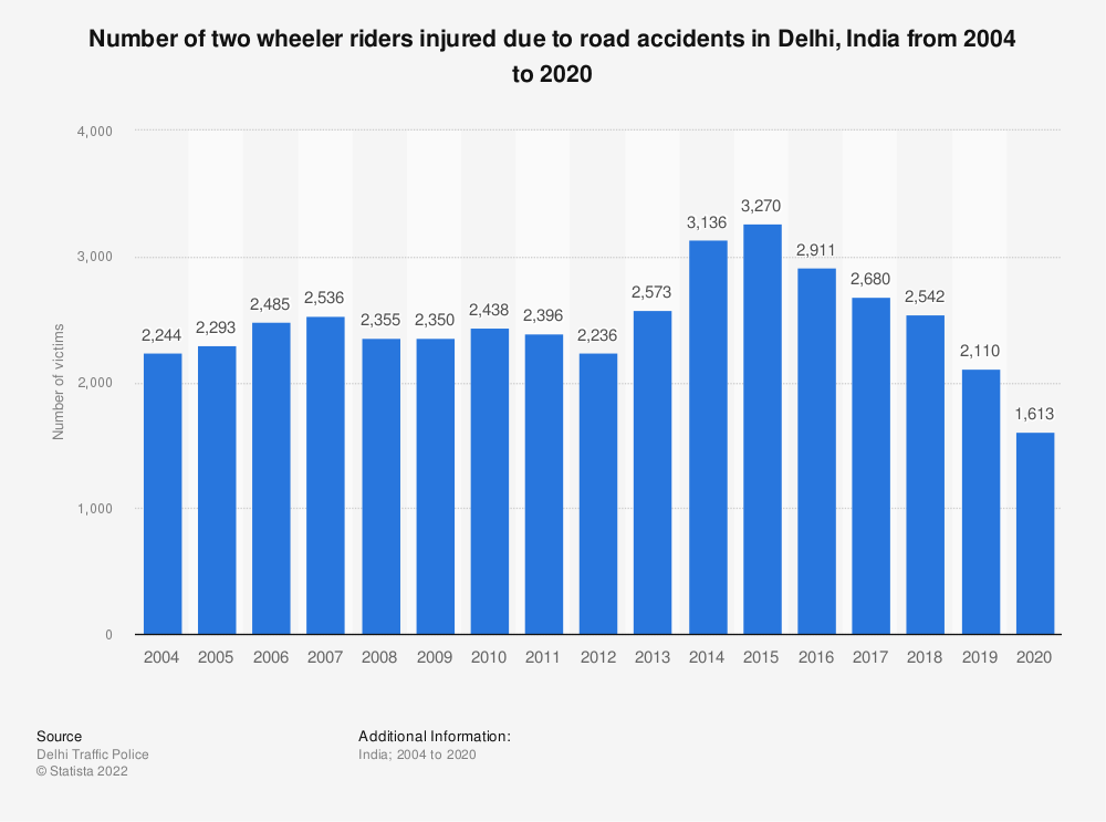 Statistic: Number of two wheeler riders injured due to road accidents in Delhi, India from 2004 to 2019 | Statista