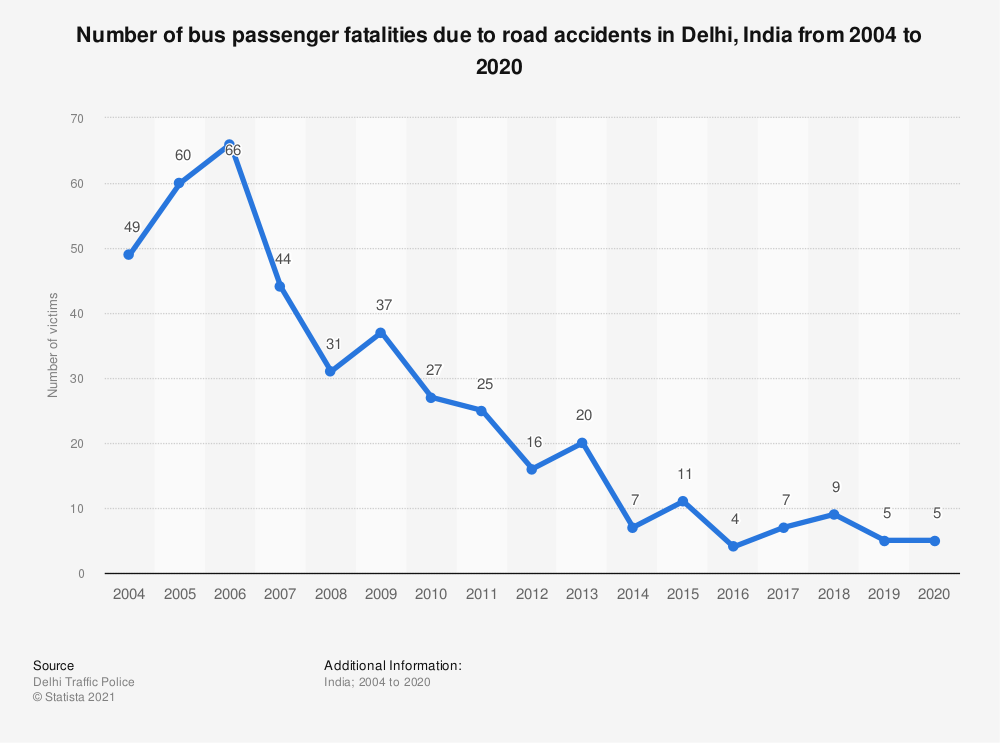 Statistic: Number of bus passenger fatalities due to road accidents in Delhi, India from 2004 to 2019   Statista