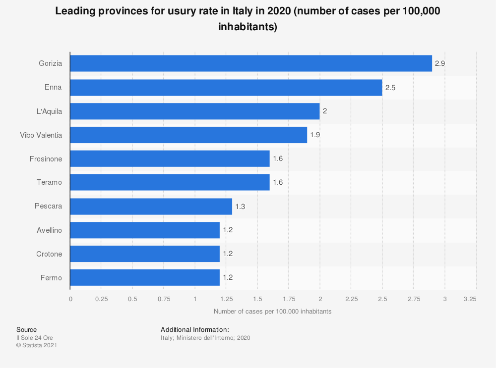Statistic: Leading provinces for usury rate in Italy in 2019 (number of cases per 100,000 inhabitants)   Statista