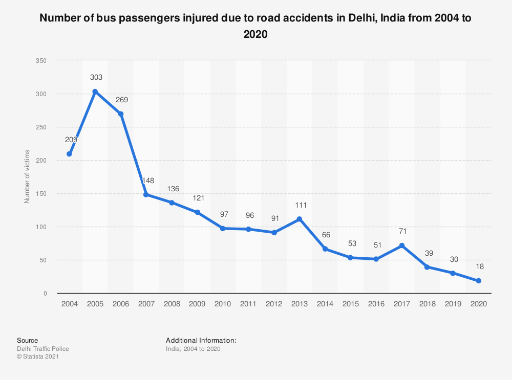 Statistic: Number of bus passengers injured due to road accidents in Delhi, India from 2004 to 2018 | Statista