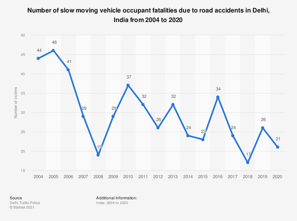 Statistic: Number of slow moving vehicle occupant fatalities due to road accidents in Delhi, India from 2004 to 2019 | Statista