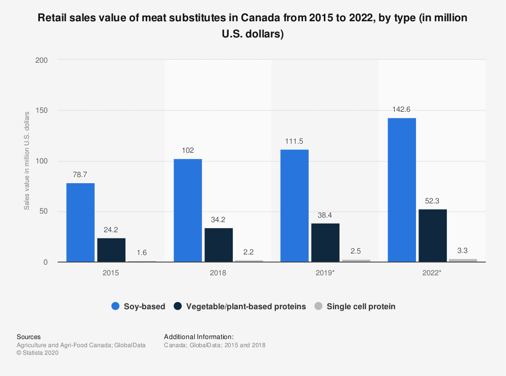 Statistic: Retail sales value of meat substitutes in Canada from 2015 to 2022, by type (in million U.S. dollars) | Statista