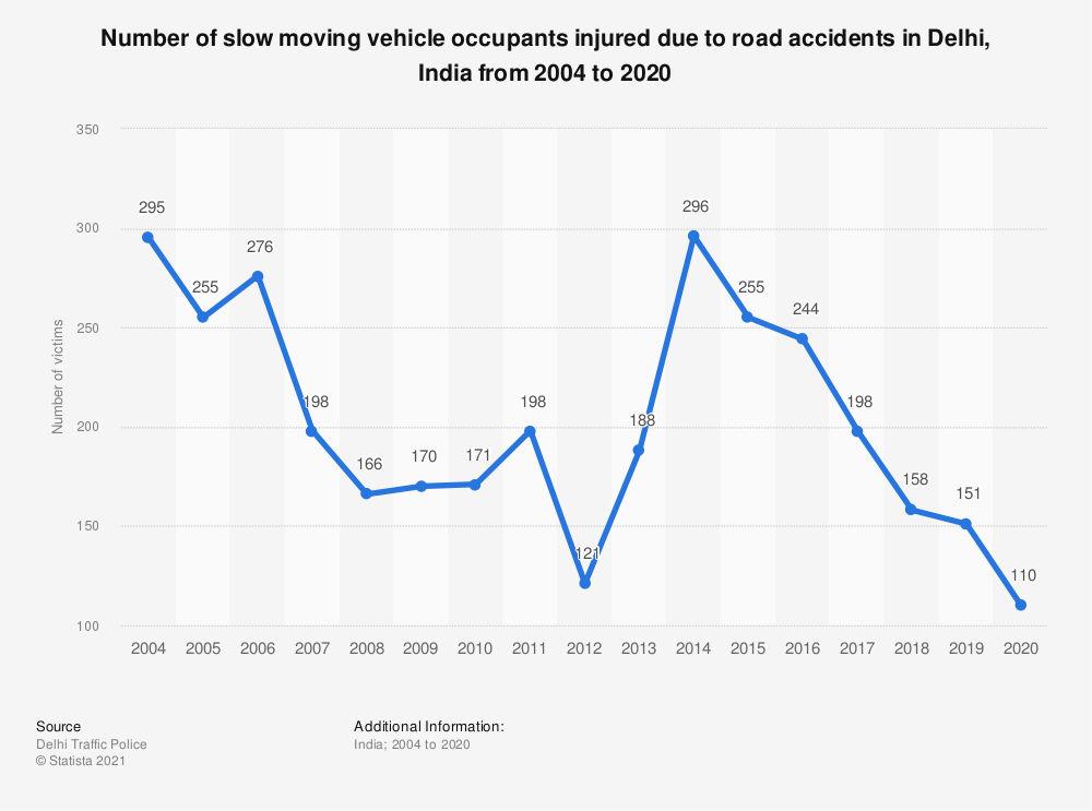 Statistic: Number of slow moving vehicle occupants injured due to road accidents in Delhi, India from 2004 to 2018 | Statista