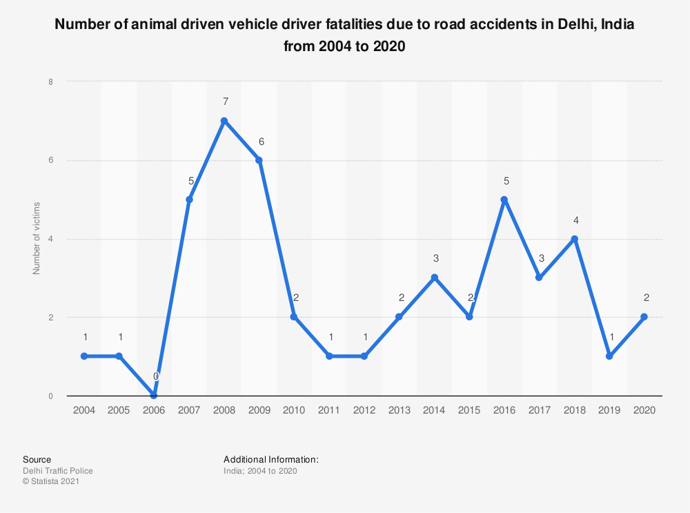 Statistic: Number of animal driven vehicle driver fatalities due to road accidents in Delhi, India from 2004 to 2018 | Statista