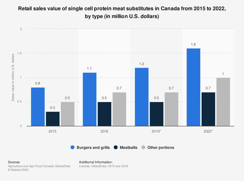 Statistic: Retail sales value of single cell protein meat substitutes in Canada from 2015 to 2022, by type (in million U.S. dollars) | Statista