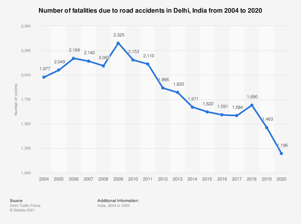 Statistic: Number of fatalities due to road accidents in Delhi, India from 2004 to 2019 | Statista
