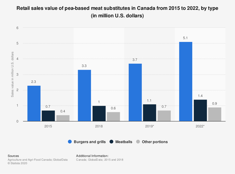 Statistic: Retail sales value of pea-based meat substitutes in Canada from 2015 to 2022, by type (in million U.S. dollars) | Statista