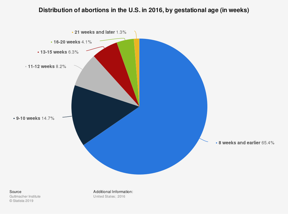 Statistic: Distribution of abortions in the U.S. in 2016, by gestational age (in weeks)   Statista