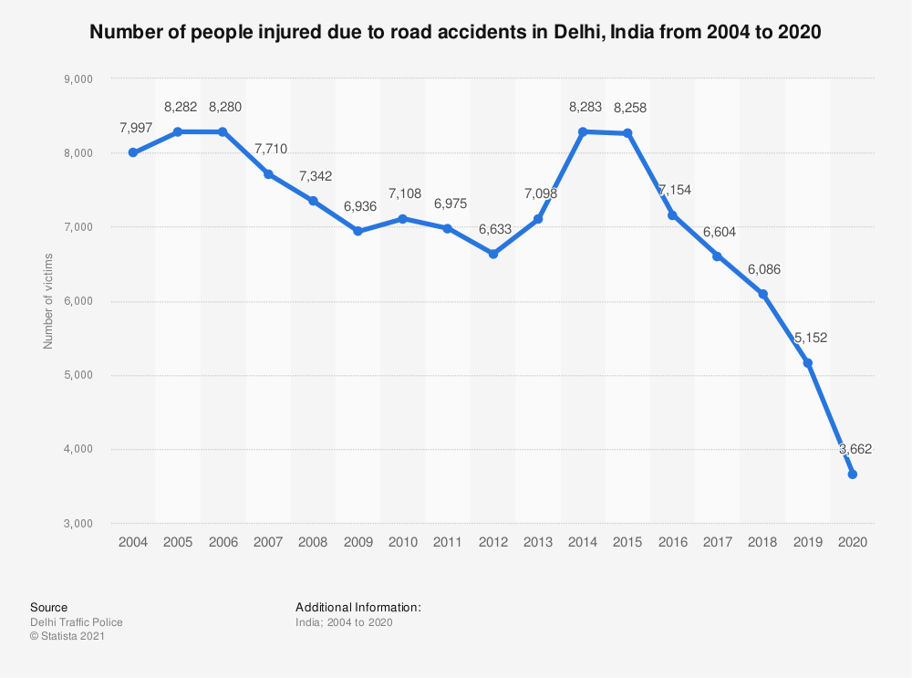 Statistic: Number of people injured due to road accidents in Delhi, India from 2004 to 2018 | Statista