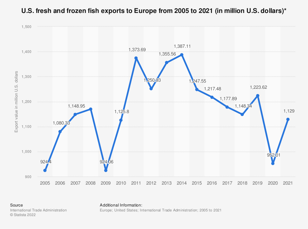 Statistic: U.S. fresh and frozen fish exports to Europe from 2005 to 2018 (in million U.S. dollars)* | Statista