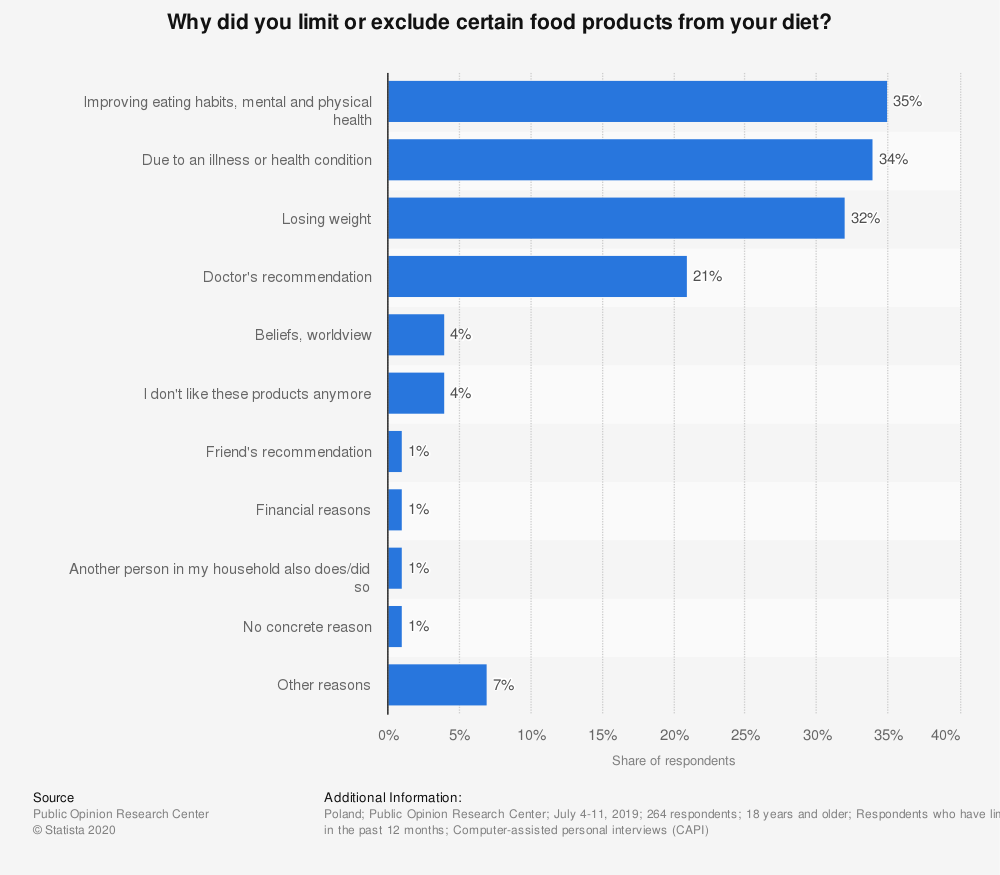 Statistic: Why did you limit or exclude certain food products from your diet? | Statista