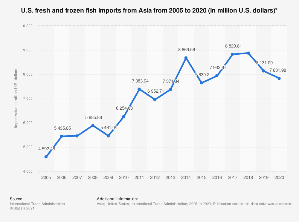 Statistic: U.S. fresh and frozen fish imports from Asia from 2005 to 2019 (in million U.S. dollars)* | Statista