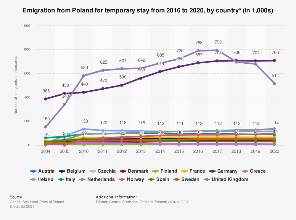 Statistic: Emigration from Poland for temporary stay from 2016 to 2018, by country* (in 1,000s) | Statista