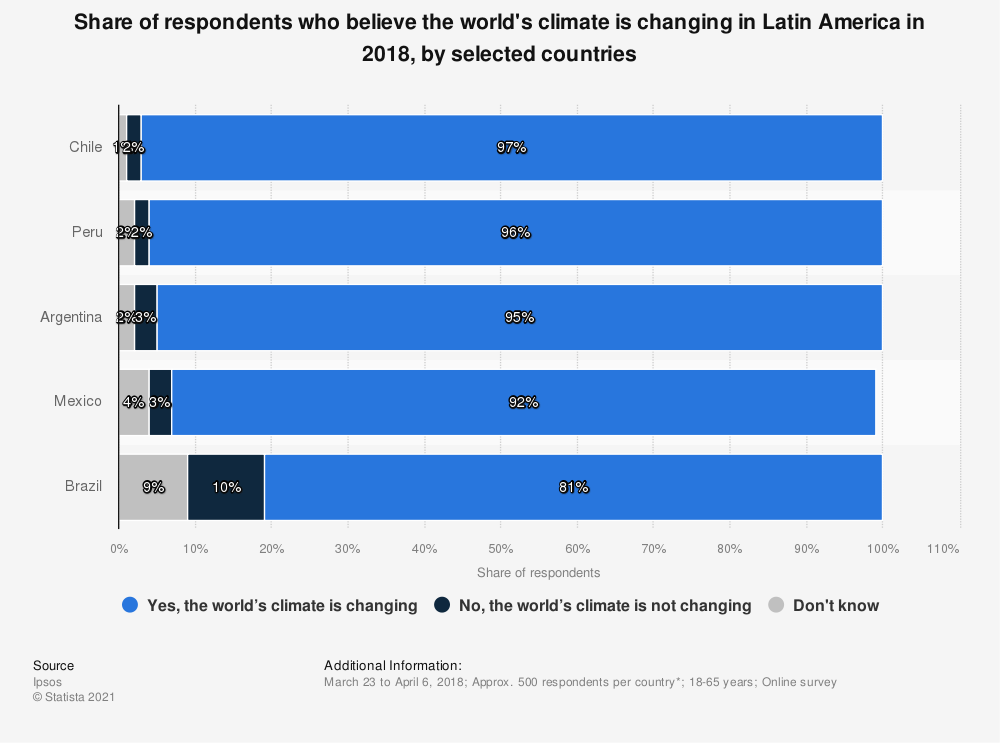Statistic: Share of respondents who believe the world's climate is changing in Latin America in 2018, by selected countries | Statista