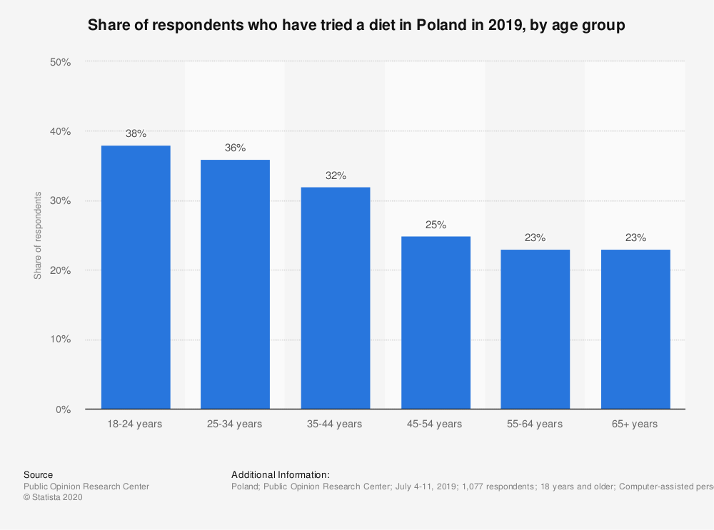 Statistic: Share of respondents who have tried a diet in Poland in 2019, by age group | Statista