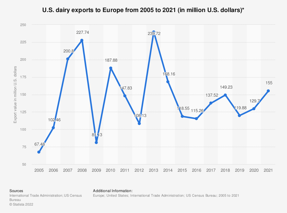 Statistic: U.S. dairy exports to Europe from 2005 to 2019 (in million U.S. dollars)* | Statista