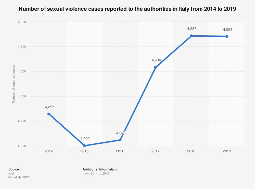 Statistic: Number of sexual violence cases reported to the authorities in Italy from 2014 to 2018 | Statista
