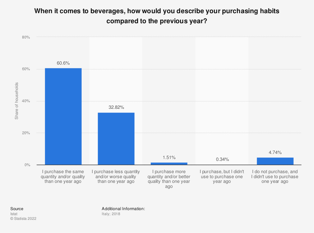 Statistic: When it comes to beverages, how would you describe your purchasing habits compared to the previous year? | Statista