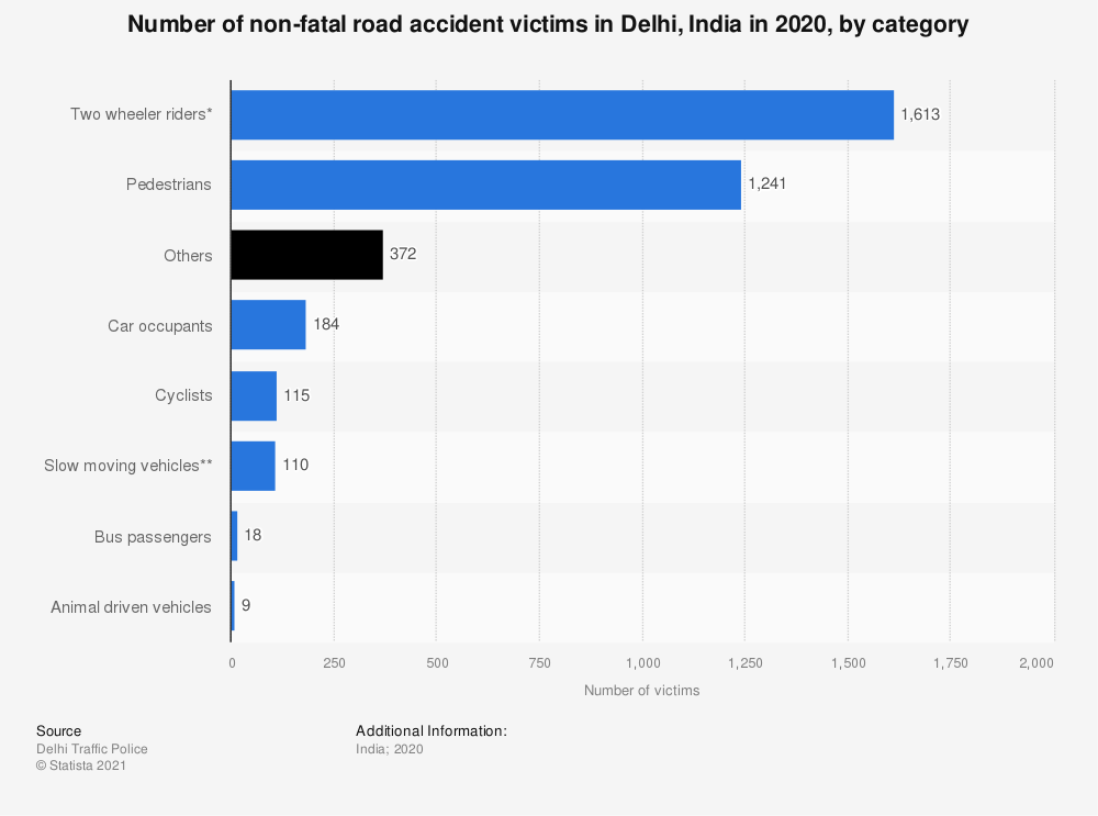 Statistic: Number of non-fatal road accident victims in Delhi, India in 2019, by category | Statista