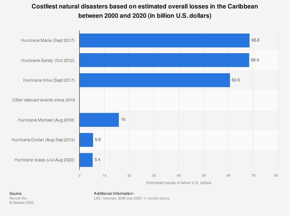 Statistic: Costliest natural disasters based on estimated overall losses in the Caribbean between 2000 and 2018 (in billion U.S. dollars) | Statista