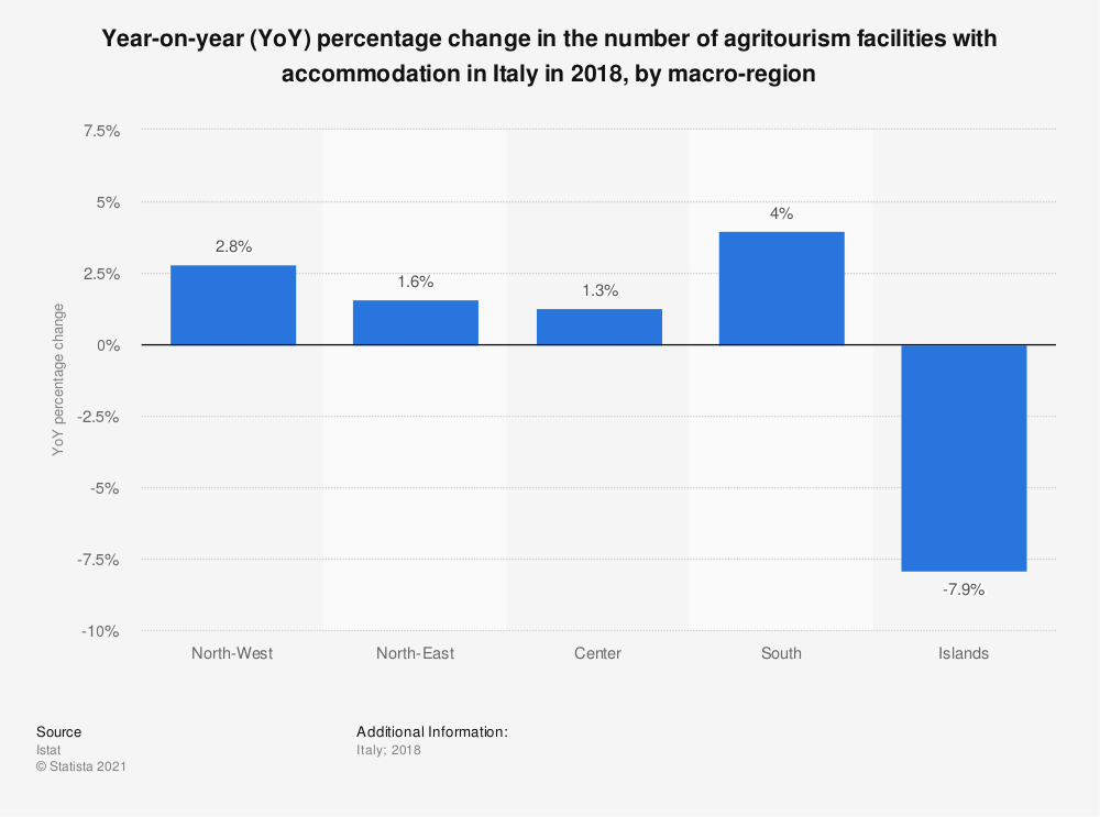 Statistic: Year-on-year (YoY) percentage change in the number of agritourism facilities with accommodation in Italy in 2018, by macro-region | Statista