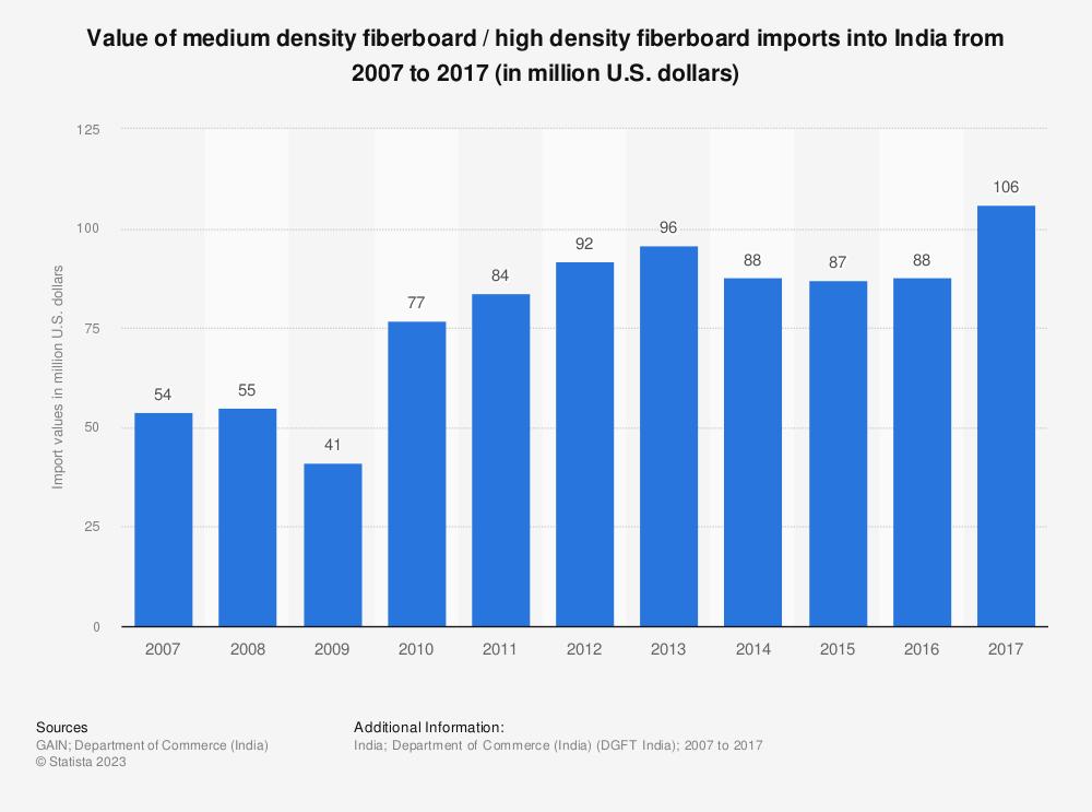 Statistic: Value of medium density fiberboard / high density fiberboard imports into India from 2007 to 2017 (in million U.S. dollars)   Statista