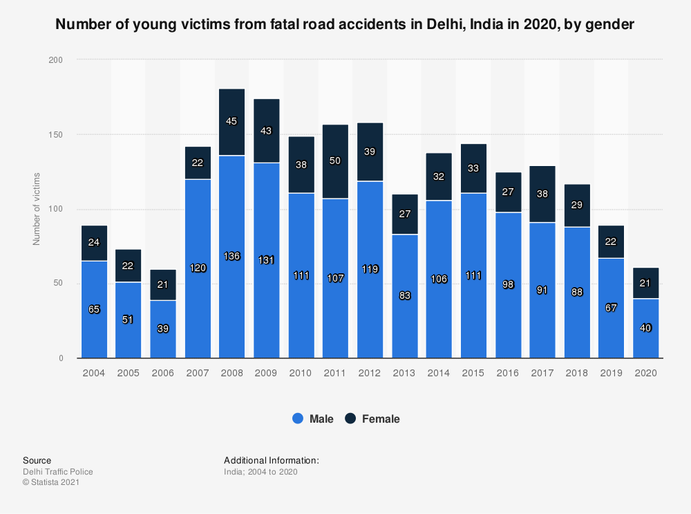 Statistic: Number of young victims from fatal road accidents in Delhi, India in 2019, by gender  | Statista