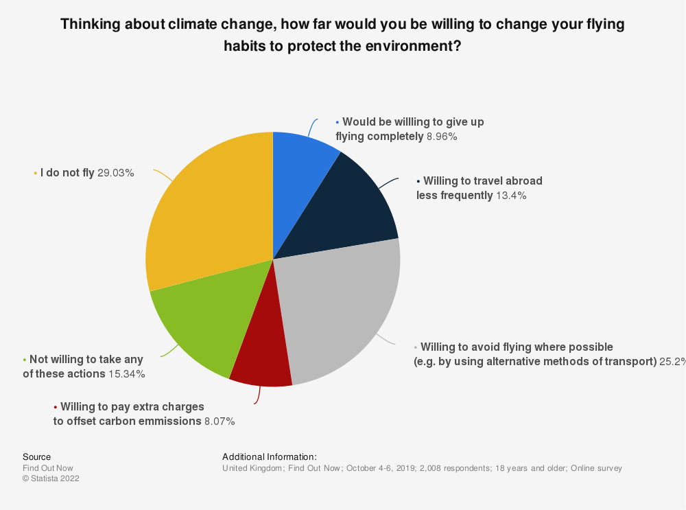 Statistic: Thinking about climate change, how far would you be willing to change your flying habits to protect the environment?   Statista