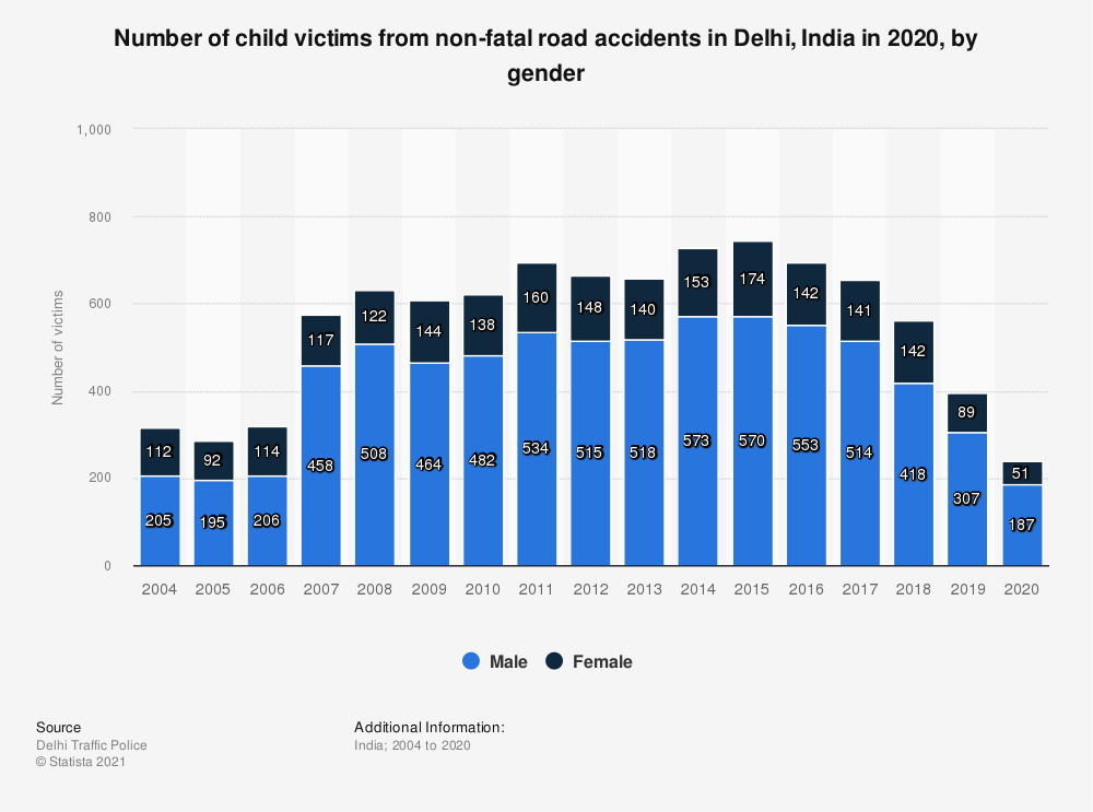 Statistic: Number of child victims from non-fatal road accidents in Delhi, India in 2019, by gender  | Statista