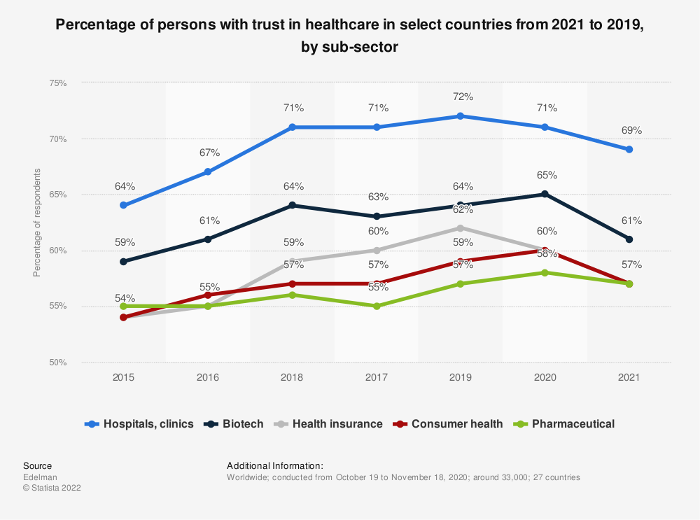 Statistic: Percentage of persons with trust in healthcare in select countries from 2015 to 2019, by sub-sector   Statista