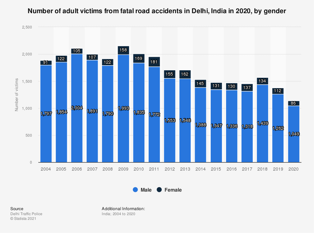Statistic: Number of adult victims from fatal road accidents in Delhi, India in 2019, by gender  | Statista