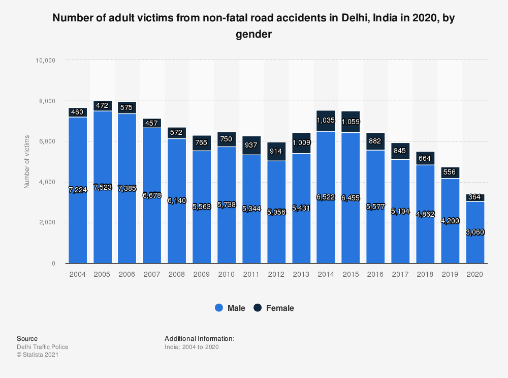 Statistic: Number of adult victims from non-fatal road accidents in Delhi, India in 2019, by gender  | Statista
