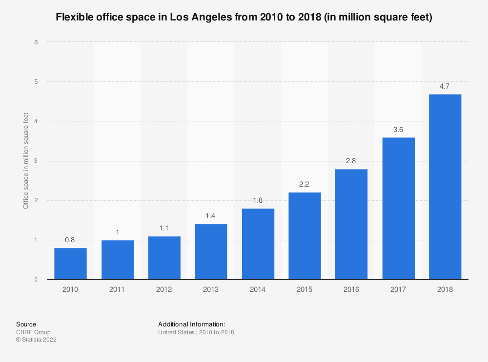 Statistic: Flexible office space in Los Angeles from 2010 to 2018 (in million square feet) | Statista