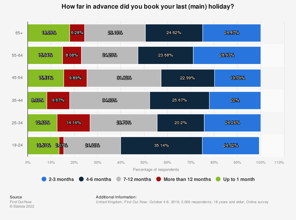 Statistic: How far in advance did you book your last (main) holiday?  | Statista