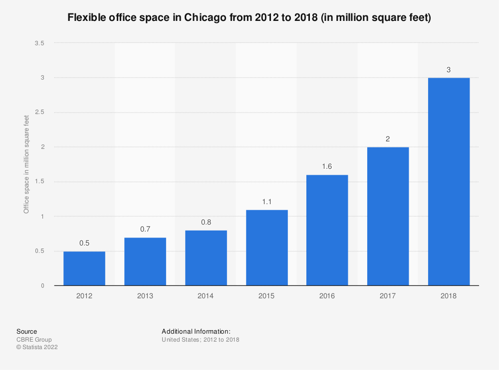 Statistic: Flexible office space in Chicago from 2012 to 2018 (in million square feet) | Statista