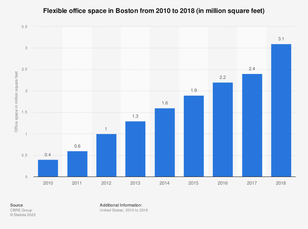 Statistic: Flexible office space in Boston from 2010 to 2018 (in million square feet) | Statista