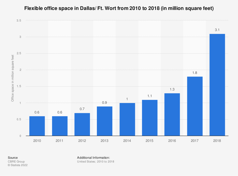 Statistic: Flexible office space in Dallas/ Ft. Wort from 2010 to 2018 (in million square feet) | Statista