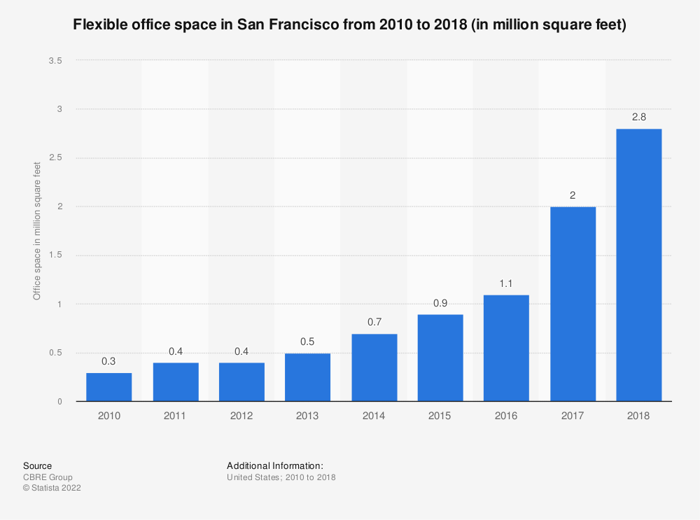 Statistic: Flexible office space in San Francisco from 2010 to 2018 (in million square feet) | Statista