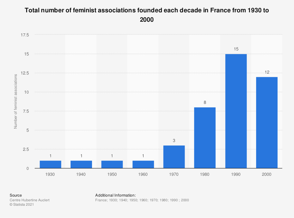 Statistic: Total number of feminist associations founded each decade in France from 1930 to 2000 | Statista